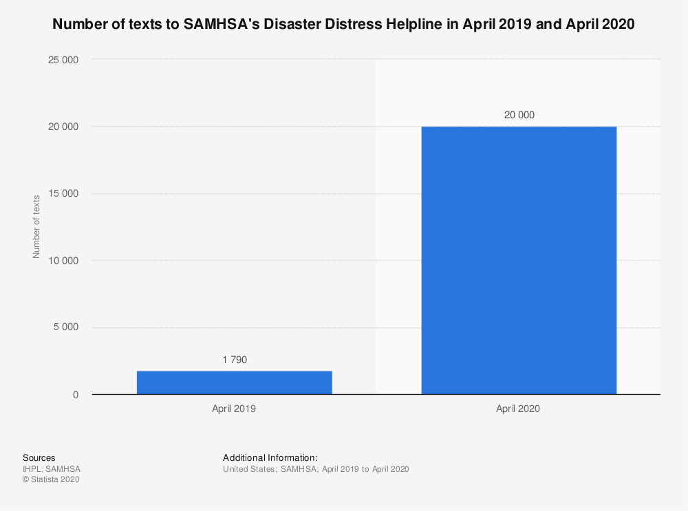 Statistic: Number of texts to SAMHSA's Disaster Distress Helpline in April 2019 and April 2020 | Statista