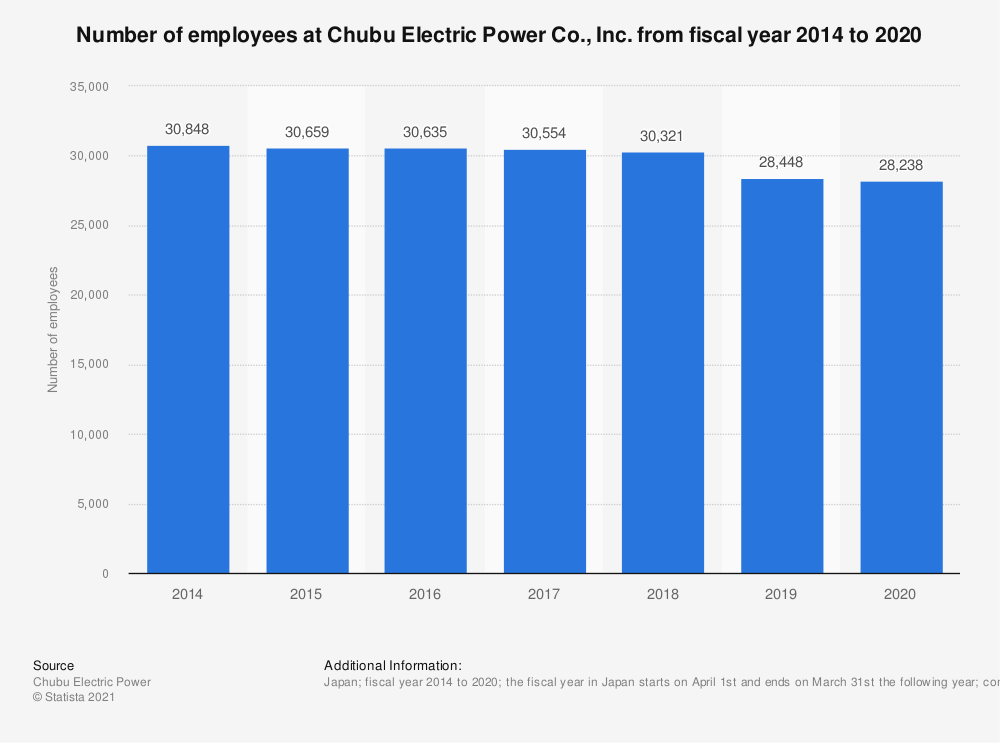 Statistic: Number of employees at Chubu Electric Power Co., Inc. from fiscal year 2014 to 2019 | Statista