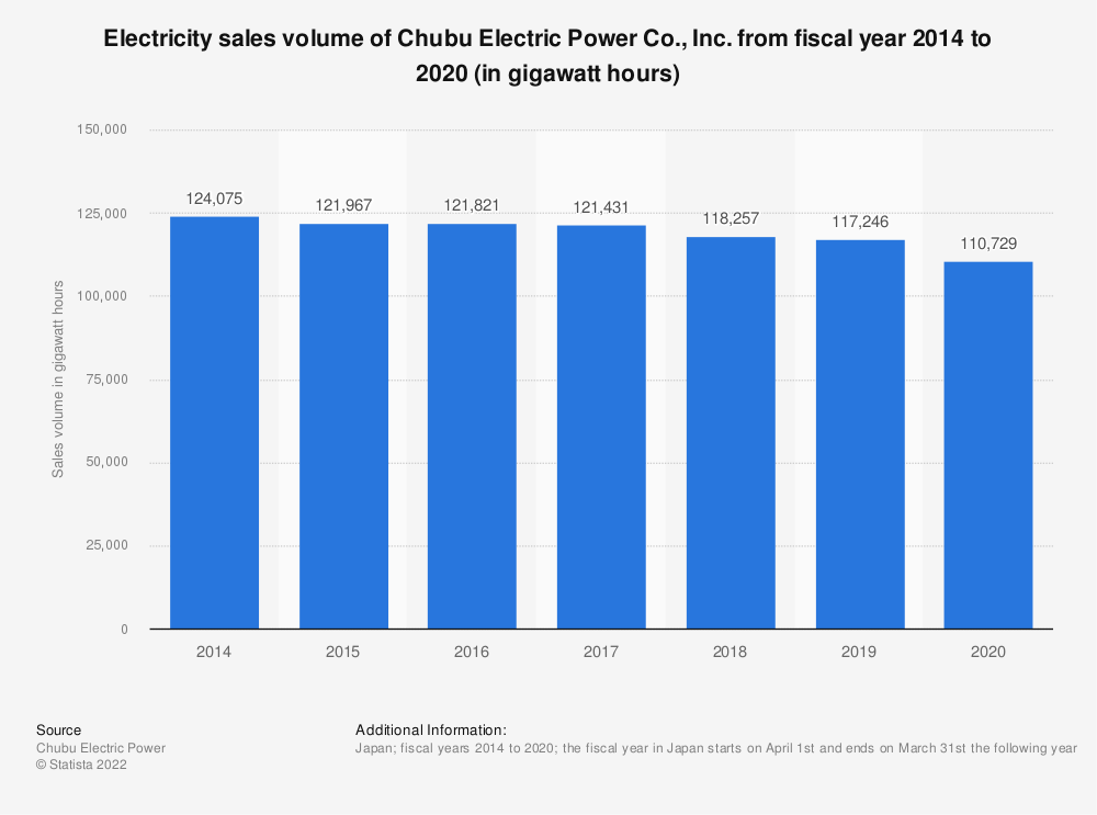 Statistic: Electricity sales volume of Chubu Electric Power Co., Inc. from fiscal year 2014 to 2019 (in gigawatt hours) | Statista