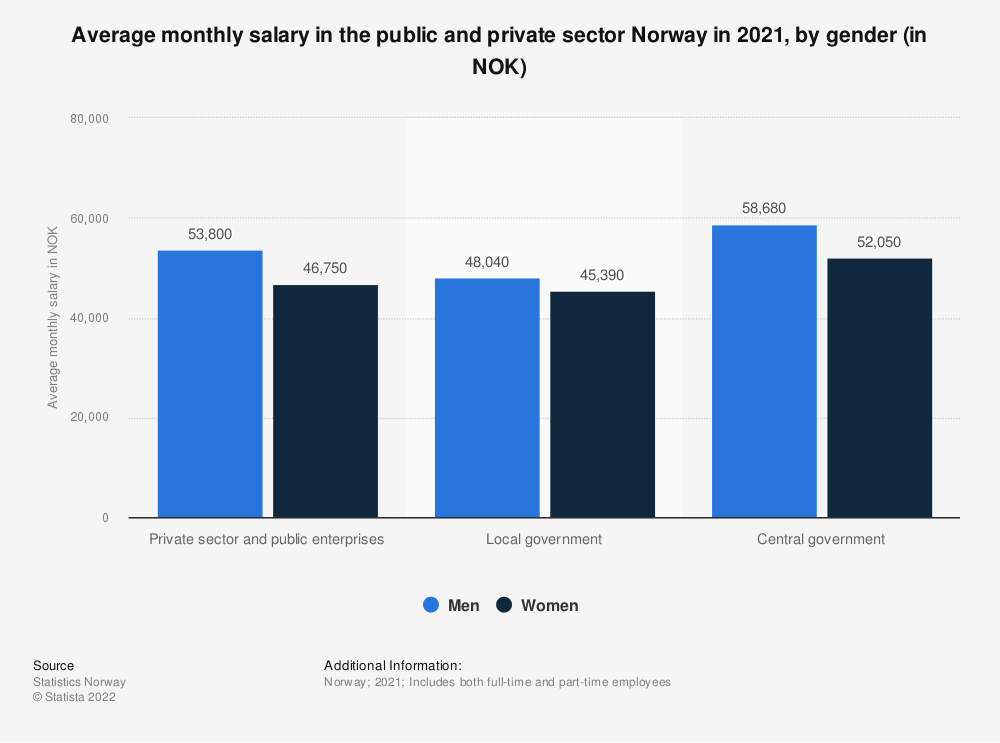 Statistic: Average monthly salary in the public and private sector Norway in 2020, by gender (in NOK) | Statista