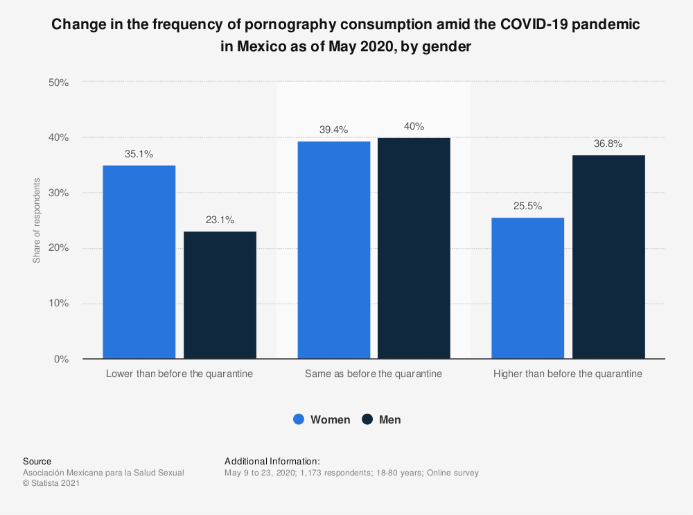 Statistic: Change in the frequency of pornography consumption amid the COVID-19 pandemic in Mexico as of May 2020, by gender | Statista