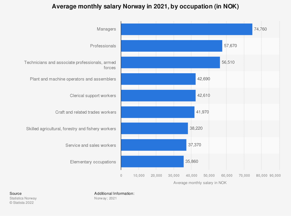 Statistic: Average monthly salary Norway in 2019, by occupation (in NOK) | Statista