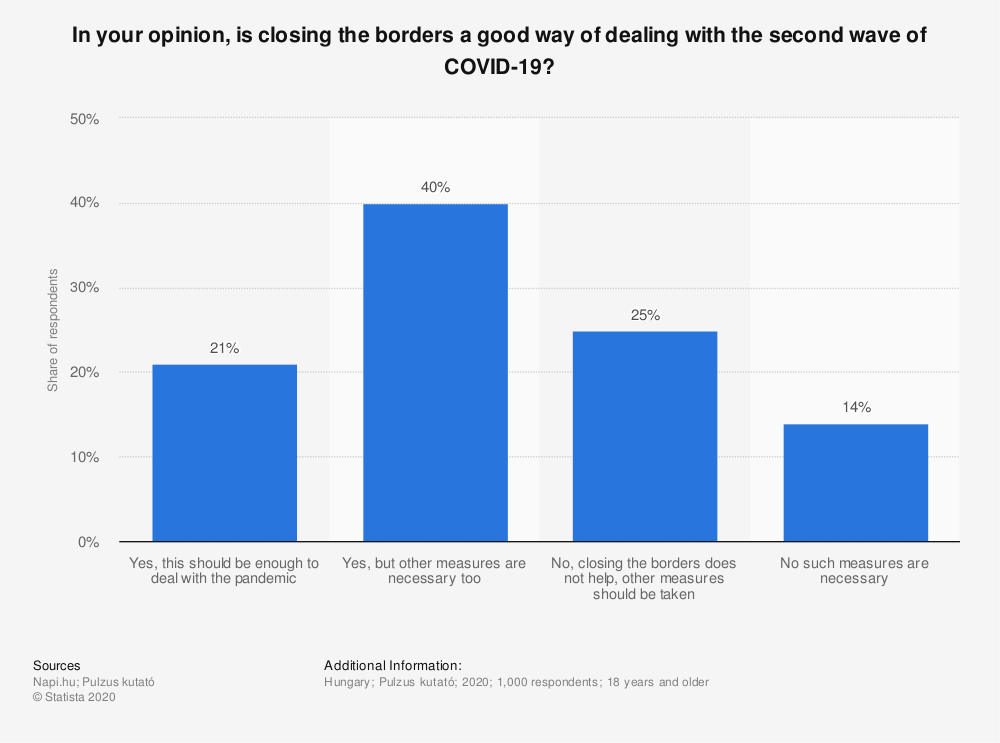 Statistic: In your opinion, is closing the borders a good way of dealing with the second wave of COVID-19? | Statista