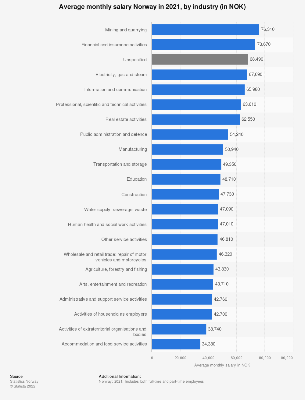 Statistic: Average monthly salary Norway in 2019, by industry (in NOK) | Statista