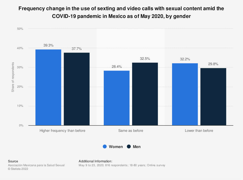 Statistic: Frequency change in the use of sexting and video calls with sexual content amid the COVID-19 pandemic in Mexico as of May 2020, by gender | Statista
