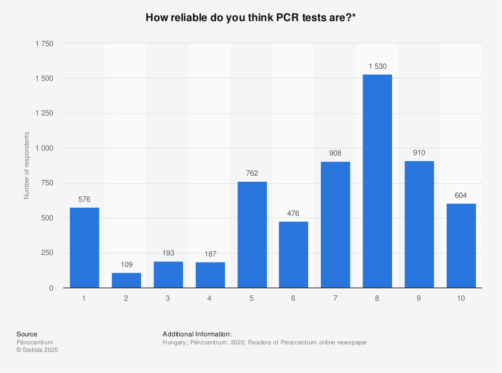 Statistic: How reliable do you think PCR tests are?* | Statista