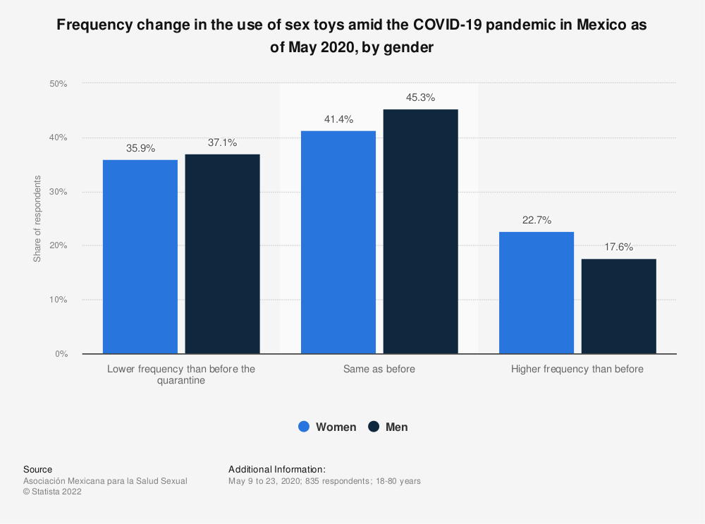 Statistic: Frequency change in the use of sex toys amid the COVID-19 pandemic in Mexico as of May 2020, by gender | Statista