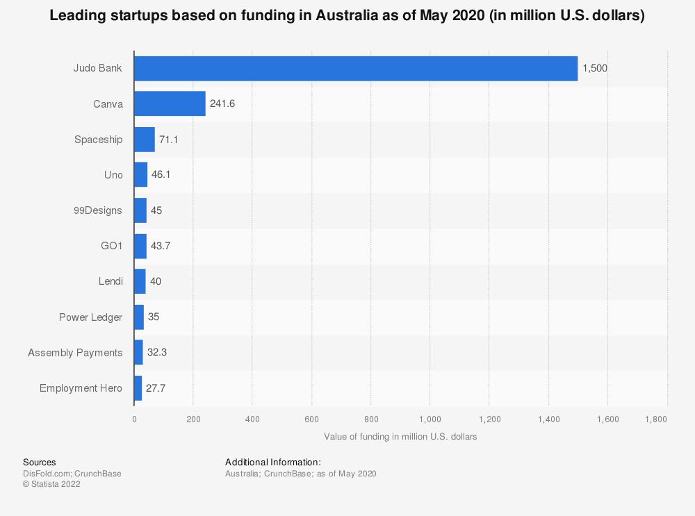 Statistic: Leading startups based on funding in Australia as of May 2020 (in million U.S. dollars) | Statista