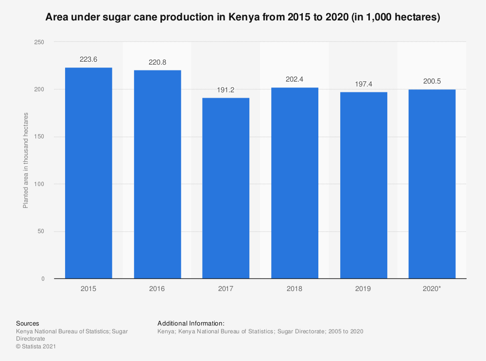 Statistic: Area under sugar cane production in Kenya from 2015 to 2020 (in 1,000 hectares) | Statista