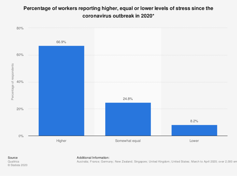 Statistic: Percentage of workers reporting higher, equal or lower levels of stress since the coronavirus outbreak in 2020* | Statista