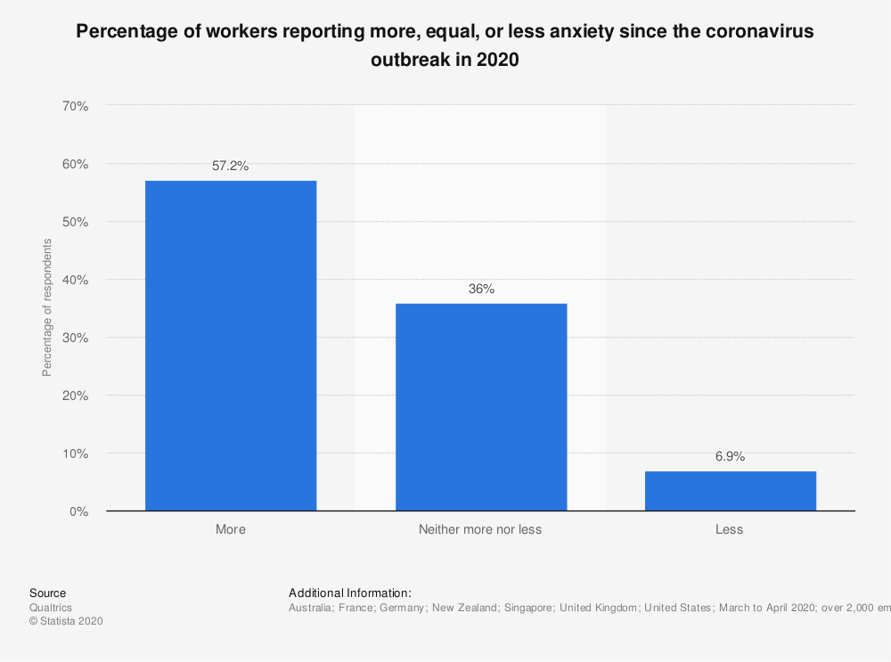 Statistic: Percentage of workers reporting more, equal, or less anxiety since the coronavirus outbreak in 2020 | Statista