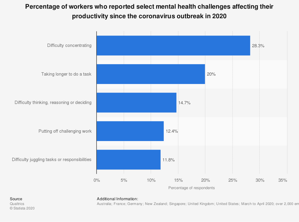 Statistic: Percentage of workers who reported select mental health challenges affecting their productivity since the coronavirus outbreak in 2020 | Statista