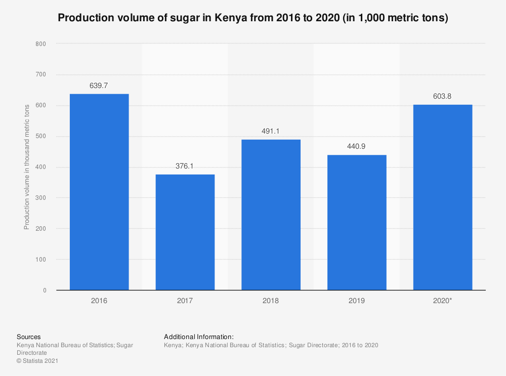 Statistic: Production volume of sugar in Kenya from 2015 to 2019 (in 1,000 metric tons) | Statista