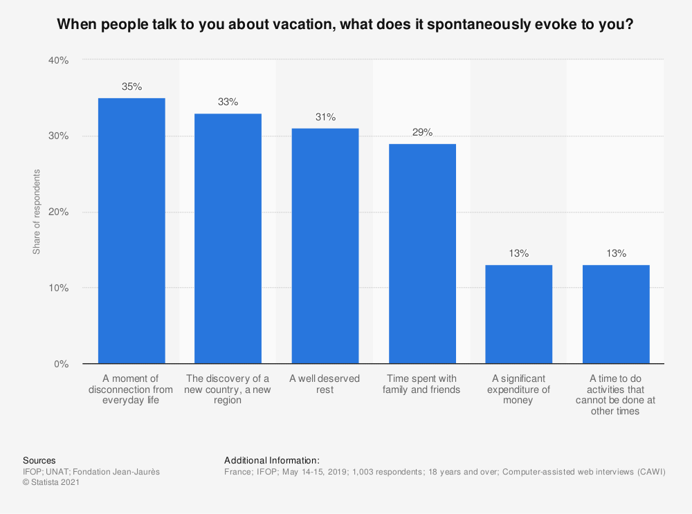Statistic: When people talk to you about vacation, what does it spontaneously evoke to you? | Statista