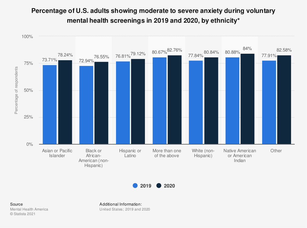 Statistic: Percentage of U.S. adults showing moderate to severe anxiety during voluntary mental health screenings in 2019 and 2020, by ethnicity*   Statista