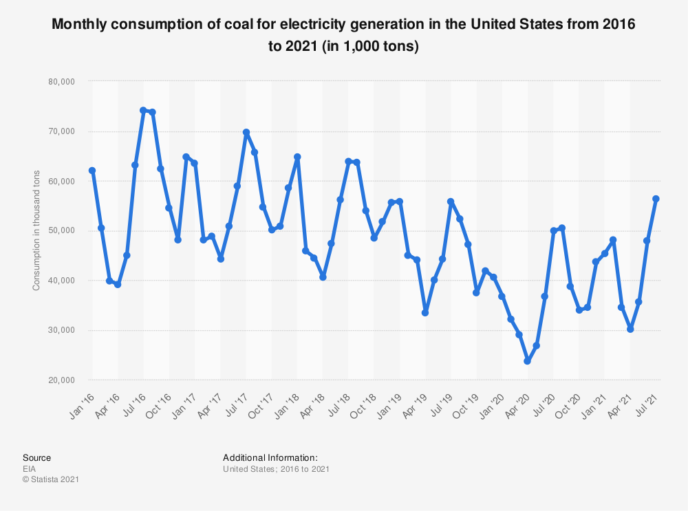 Statistic: Monthly consumption of coal for electricity generation in the United States from 2015 to 2020 (in 1,000 tons) | Statista