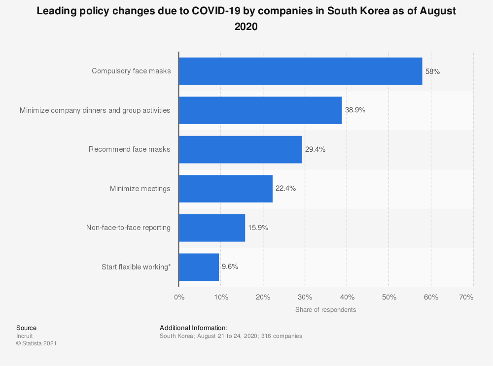 Statistic: Leading policy changes due to COVID-19 by companies in South Korea as of August 2020 | Statista