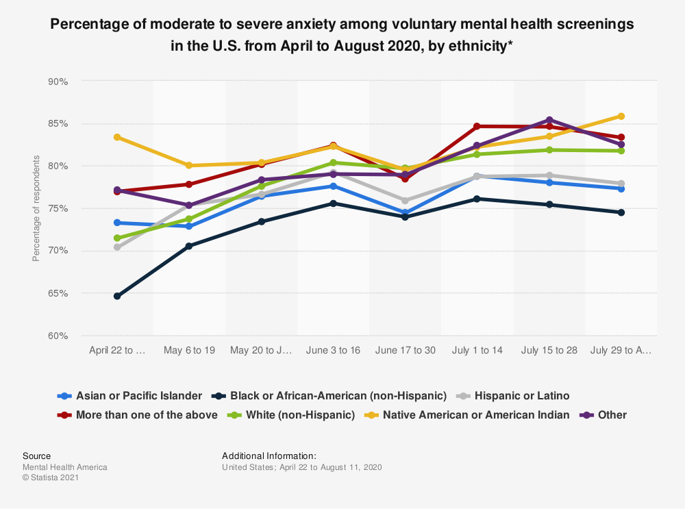 Statistic: Percentage of moderate to severe anxiety among voluntary mental health screenings in the U.S. from April to August 2020, by ethnicity* | Statista