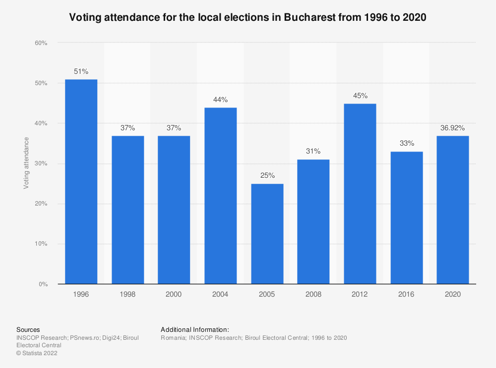 Statistic: Voting attendance for the local elections in Bucharest from 1996 to 2016 | Statista