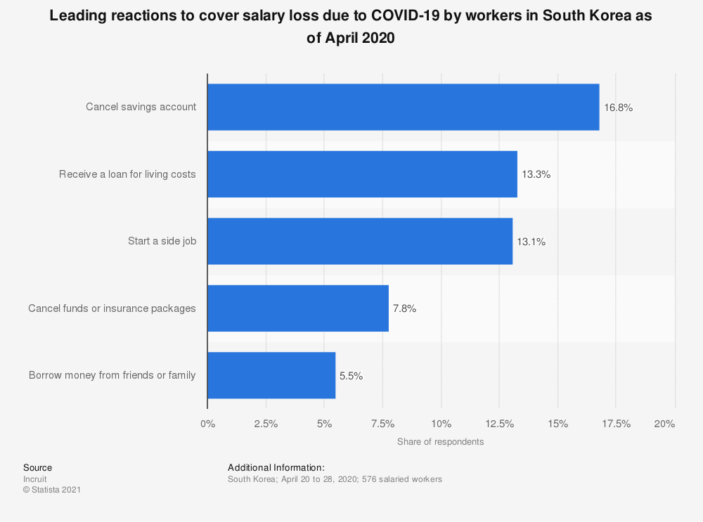 Statistic: Leading reactions to cover salary loss due to COVID-19 by workers in South Korea as of April 2020 | Statista
