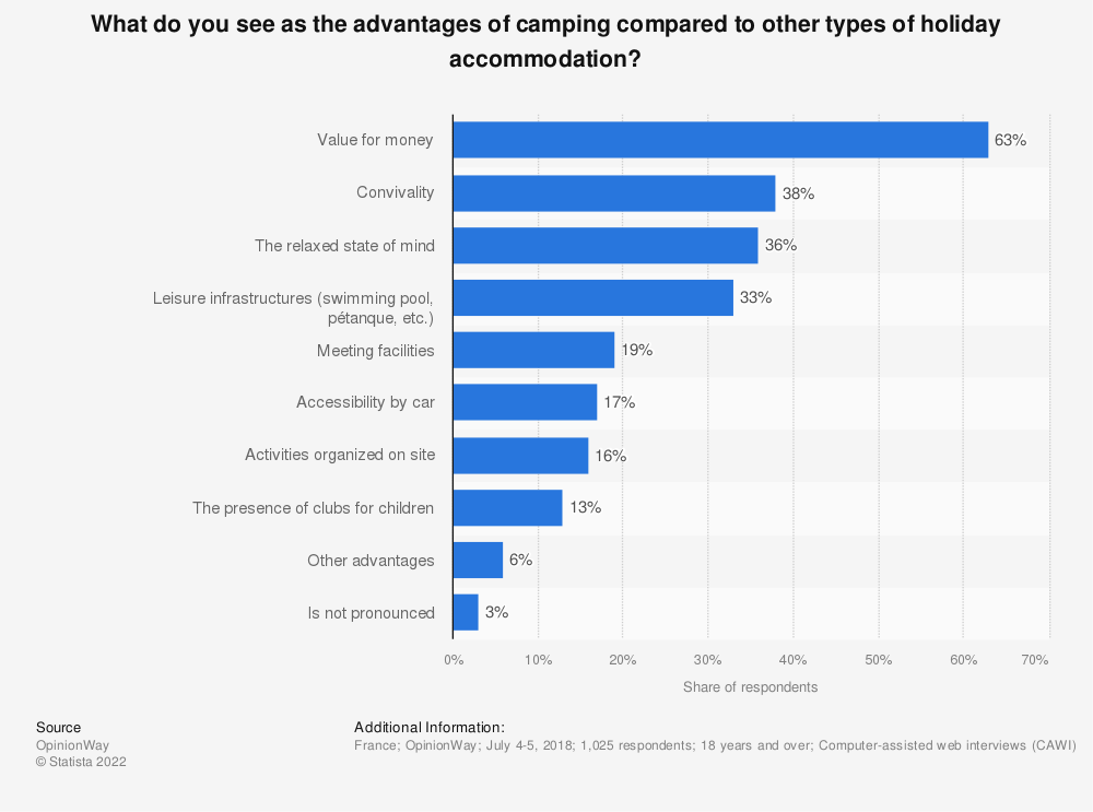 Statistic: What do you see as the advantages of camping compared to other types of holiday accommodation? | Statista