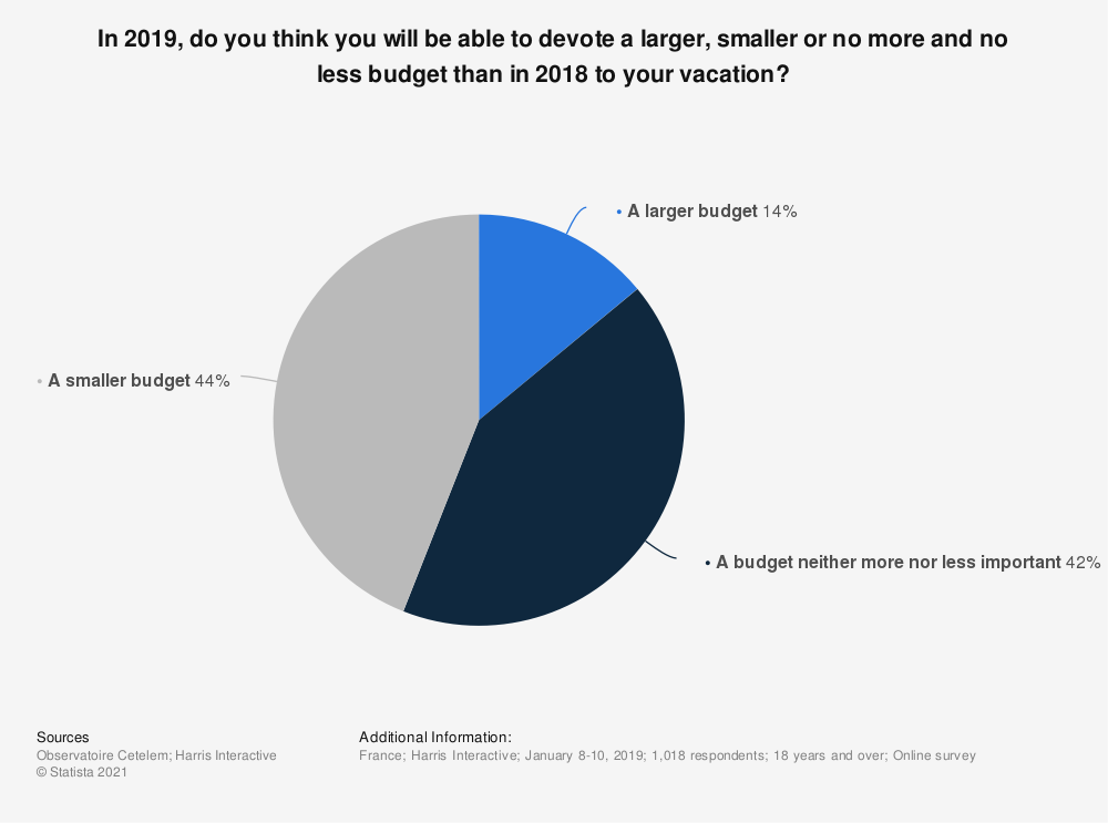 Statistic: In 2019, do you think you will be able to devote a larger, smaller or no more and no less budget than in 2018 to your vacation?  | Statista