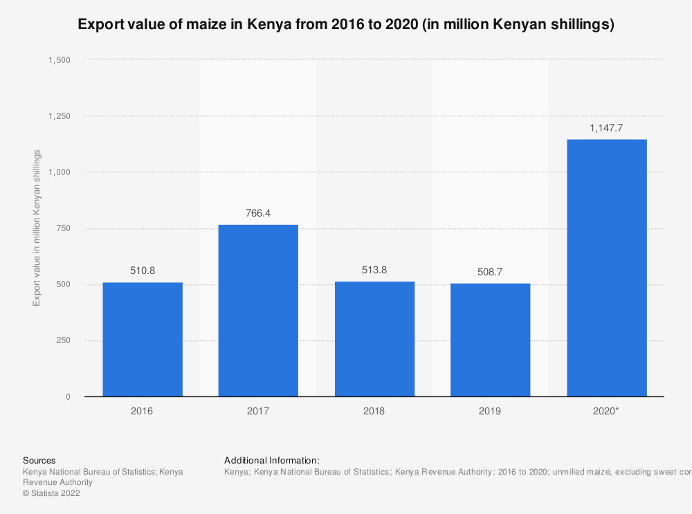 Statistic: Export value of maize in Kenya from 2015 to 2019 (in million Kenyan shillings) | Statista