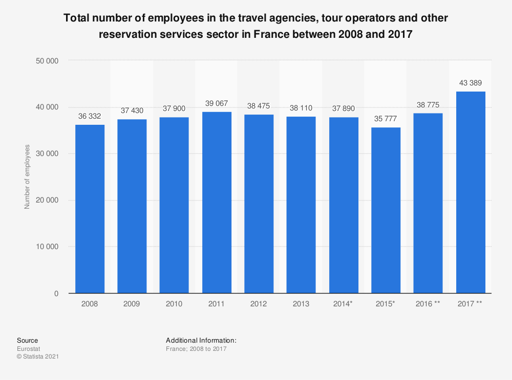 Statistic: Total number of employees in the travel agencies, tour operators and other reservation services sector in France between 2008 and 2017   Statista