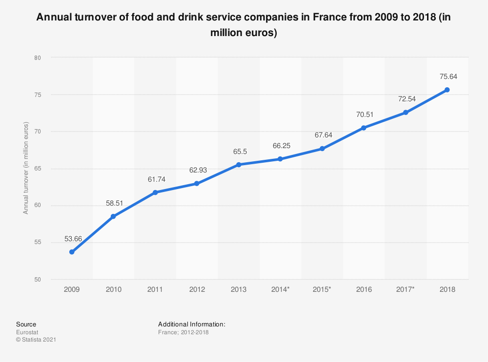 Statistic: Annual turnover of catering companies in France from 2009 to 2018 (in million euros)   Statista