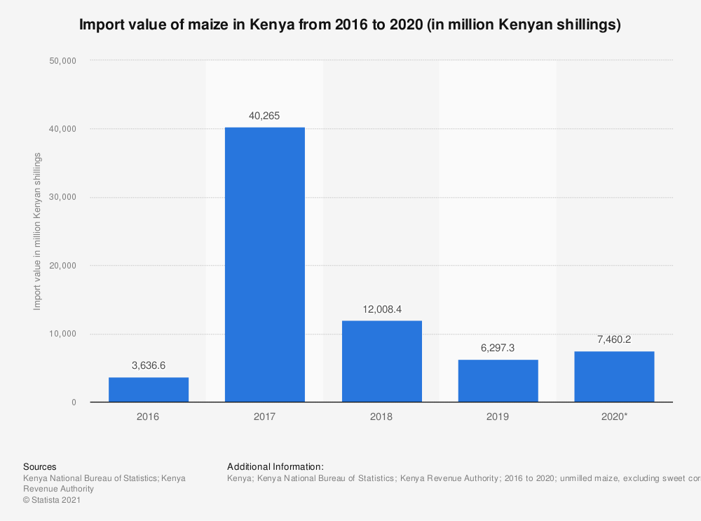 Statistic: Import value of maize in Kenya from 2015 to 2019 (in million Kenyan shillings) | Statista