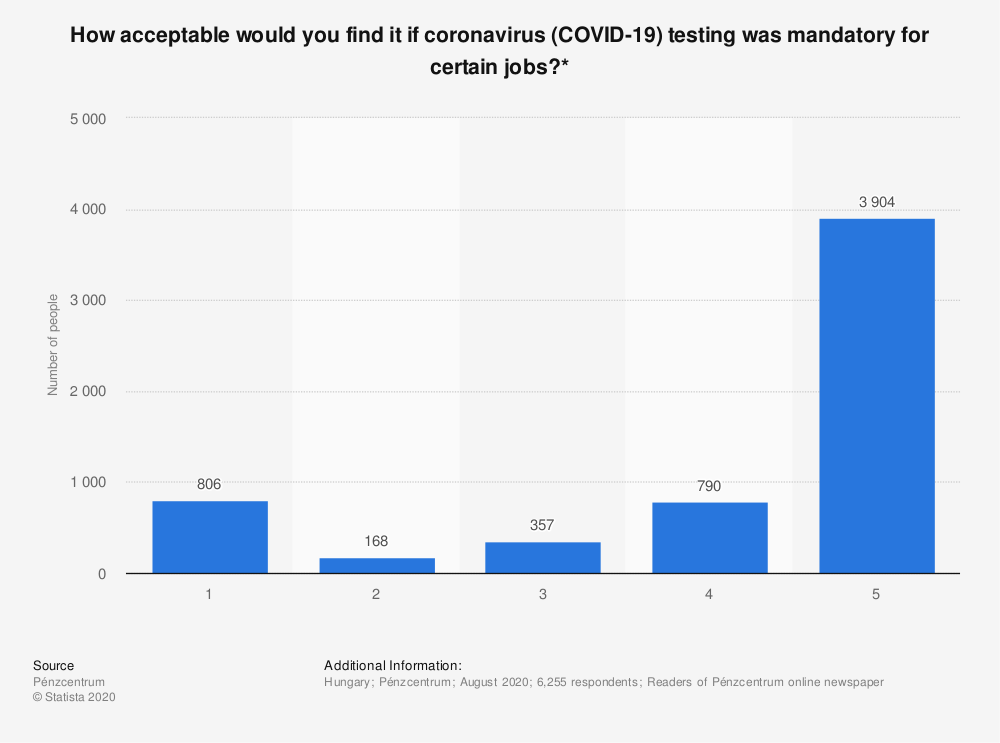 Statistic: How acceptable would you find it if coronavirus (COVID-19) testing was mandatory for certain jobs?* | Statista