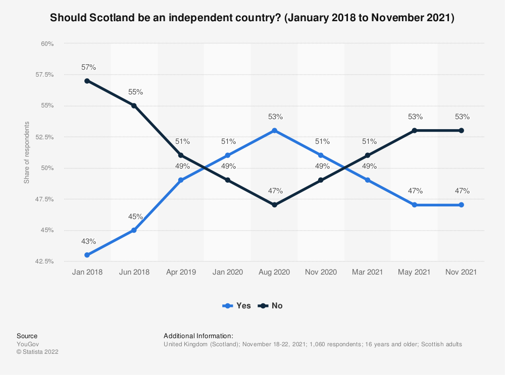 Statistic: Should Scotland be an independent country? | Statista