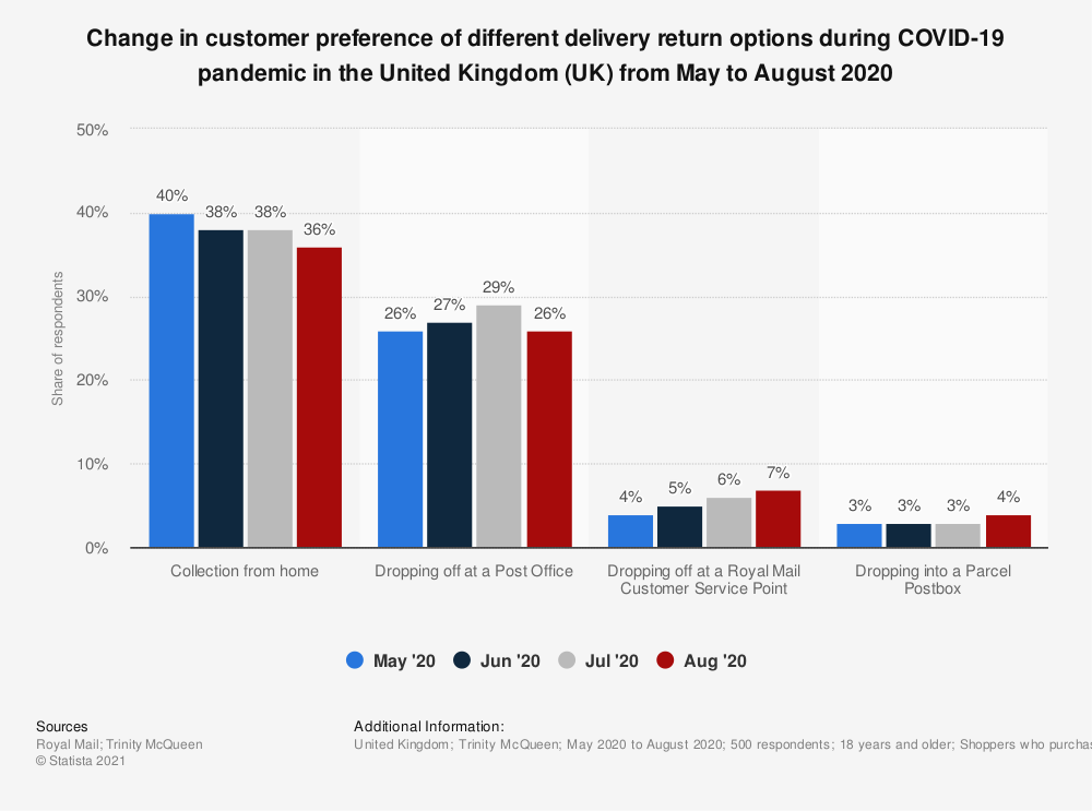 Statistic: Change in customer preference of different delivery return options during COVID-19 pandemic in the United Kingdom (UK) from May to August 2020  | Statista