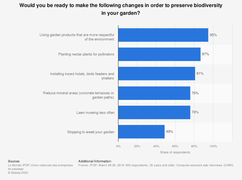 Statistic: Would you be ready to make the following changes in order to preserve biodiversity in your garden?* | Statista