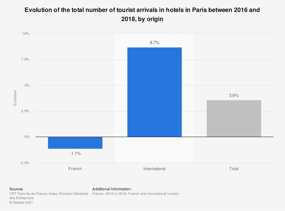Statistic: Evolution of the total number of tourist arrivals in hotels in Paris between 2016 and 2018, by origin | Statista