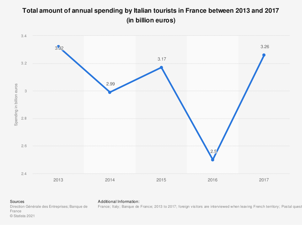 Statistic: Total amount of annual spending by Italian tourists in France between 2013 and 2017 (in billion euros) | Statista
