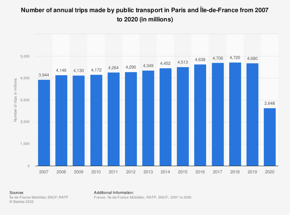 Statistic: Number of annual trips made by public transport in Paris and Île-de-France from 2007 to 2019 (in millions) | Statista