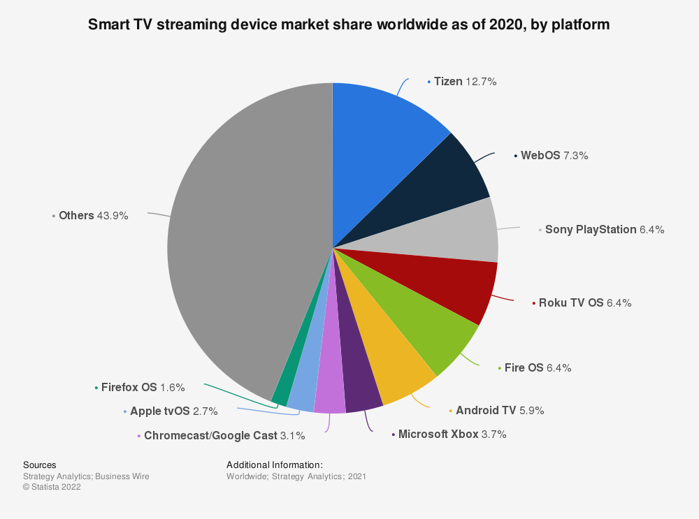 Statistic: Connected TV streaming devices in use market share worldwide as of 1st quarter 2020, by platform | Statista