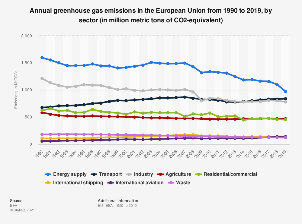 Statistic: Annual greenhouse gas emissions in the European Union from 1990 to 2019, by sector (in million metric tons of CO2-equivalent)   Statista