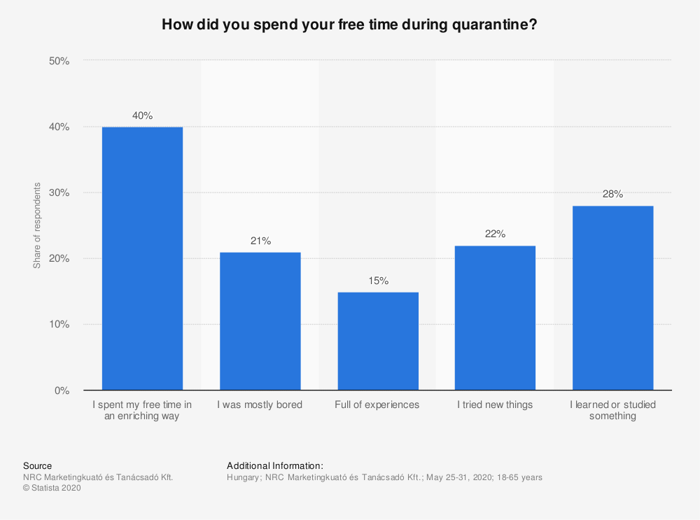 Statistic: How did you spend your free time during quarantine? | Statista