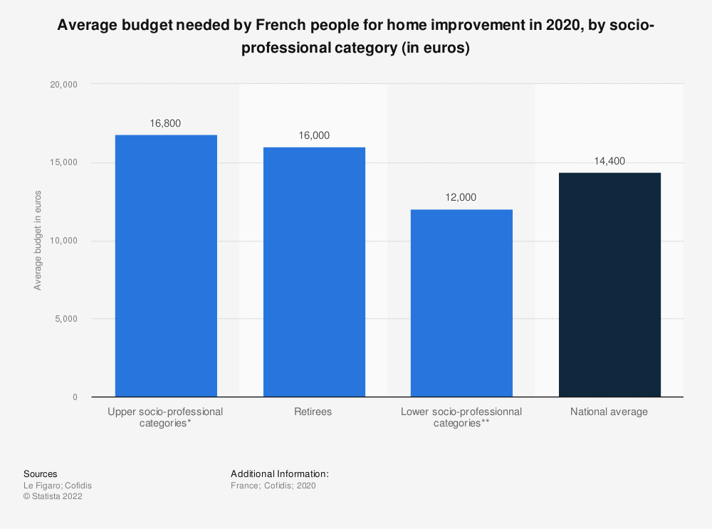 Statistic: Average budget needed by French people for home improvement in 2020, by socio-professional category (in euros) | Statista