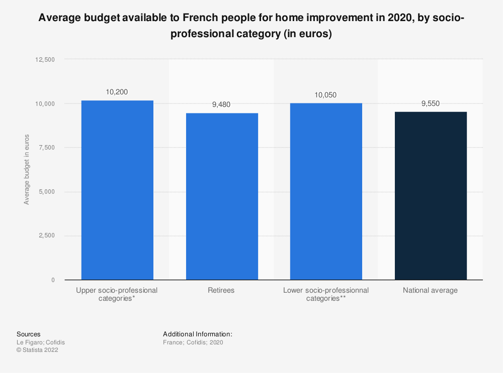 Statistic: Average budget available to French people for home improvement in 2020, by socio-professional category (in euros) | Statista