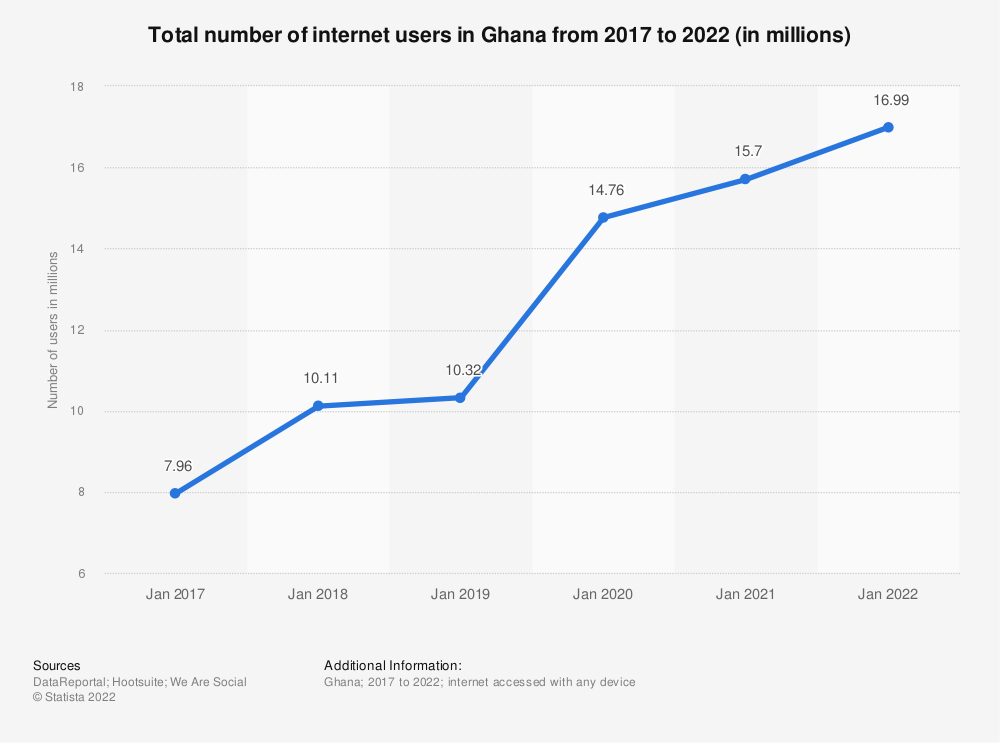 Statistic: Total number of internet users in Ghana from 2017 to 2021 (in millions) | Statista