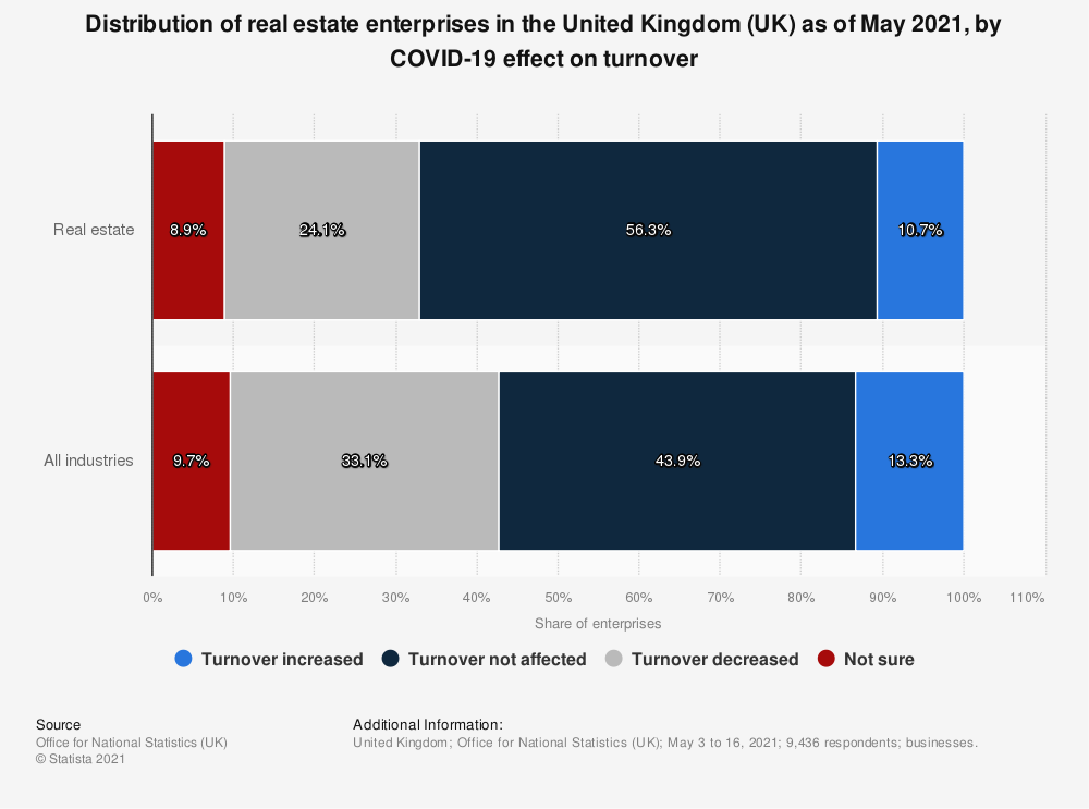 Statistic: Distribution of real estate enterprises in the United Kingdom (UK) as of August 2020, by COVID-19 effect on turnover   Statista