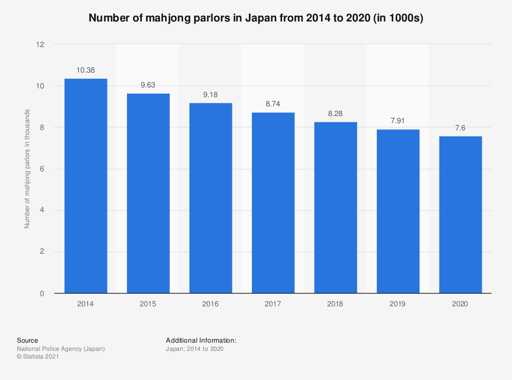 Statistic: Number of mahjong parlors in Japan from 2014 to 2019 (in 1000s) | Statista
