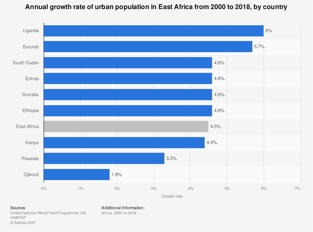 Statistic: Annual growth rate of urban population in East Africa from 2000 to 2018, by country | Statista