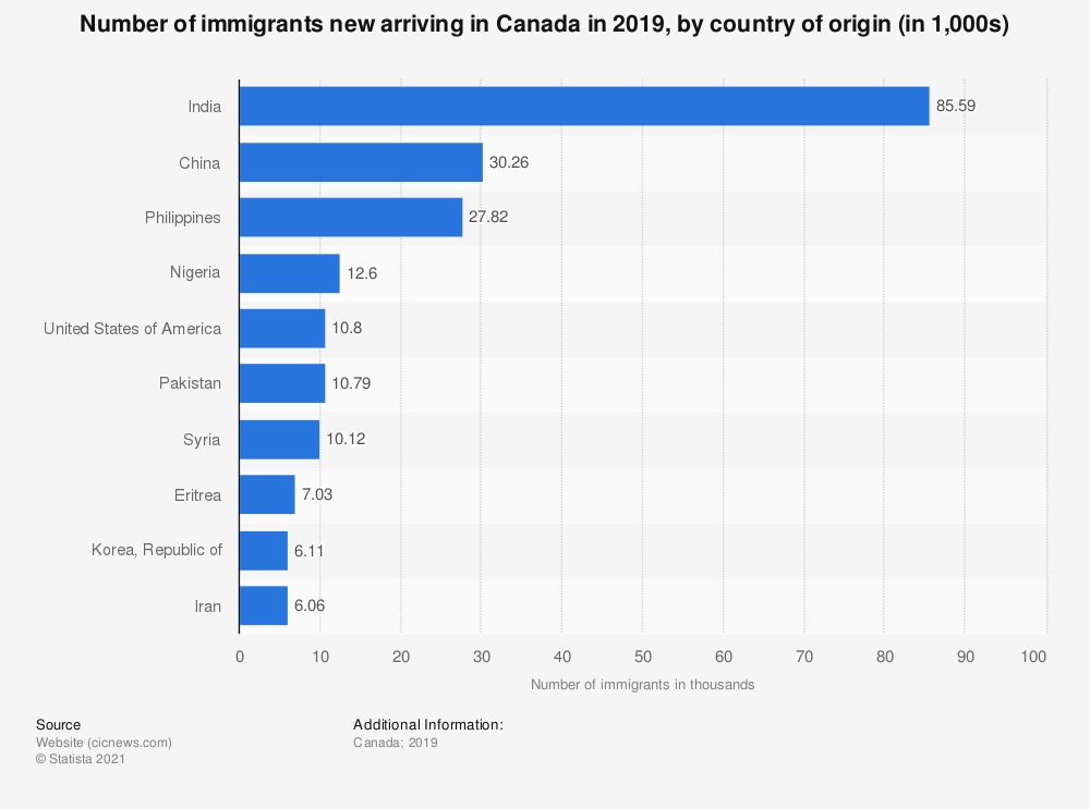 Statistic: Number of immigrants new arriving in Canada in 2019, by country of origin (in 1,000s) | Statista