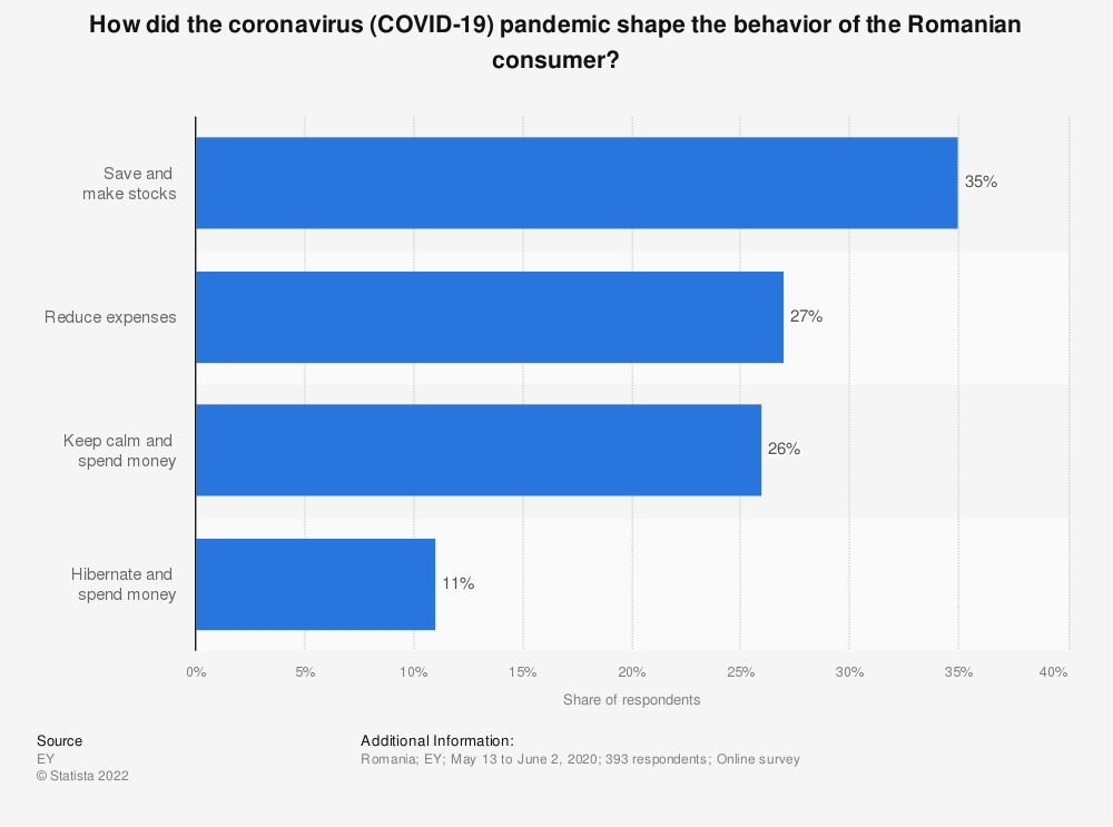 Statistic: How did the coronavirus (COVID-19) pandemic shape the behavior of the Romanian consumer? | Statista