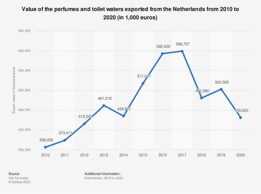 Statistic: Value of the perfumes and toilet waters exported from the Netherlands from 2010 to 2019 (in 1,000 euros) | Statista