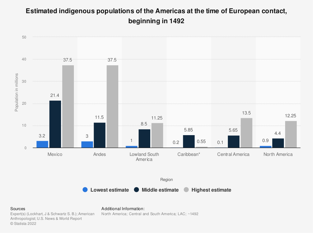 Statistic: Estimated indigenous populations of the Americas at the time of European contact, beginning in 1492   Statista